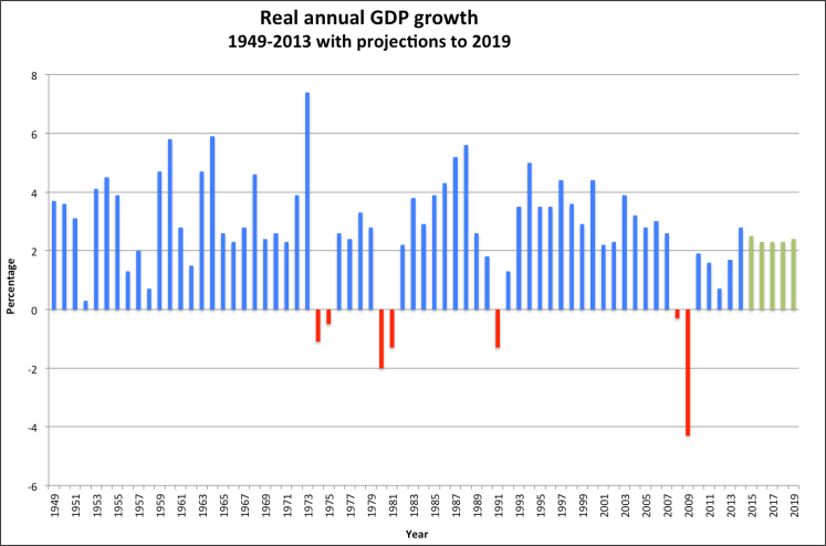 GDP Growth since 1948