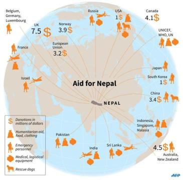 Aid for Nepal pic